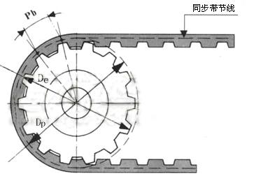 同步带轮的计算公式