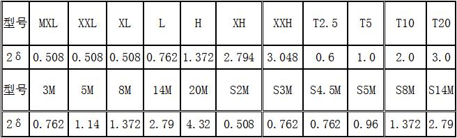 同步带轮2δ数据表